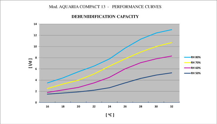 AQUARIACOMPACT13 PERFORMANCE CURVES