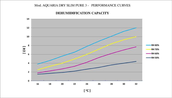 AQUARIA DRY SLIM PURE3 PERFORMANCE CURVES